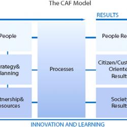Cadrul comun de autoevaluare a modului de funcționare a instituțiilor publice